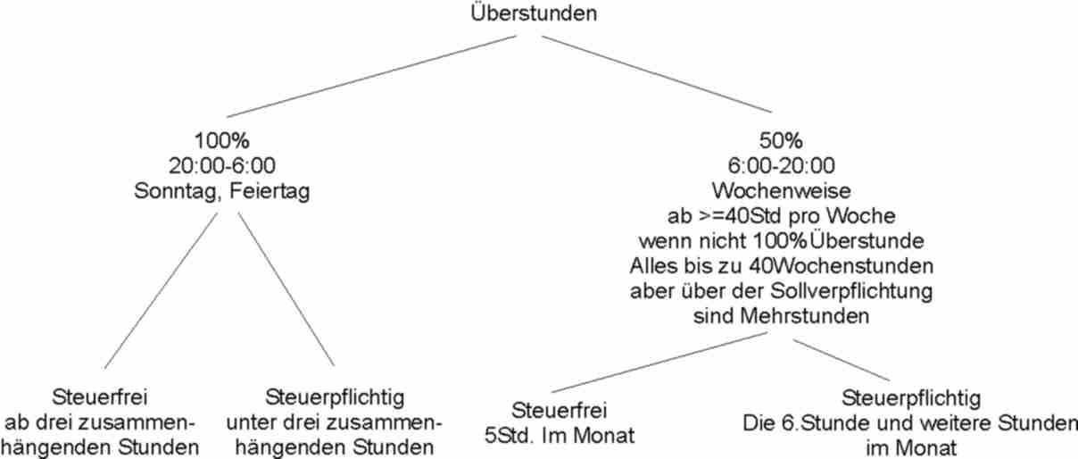 Groß Berechnen Bezahlung Von Überstunden Arbeitsblatt Zeitgenössisch ...